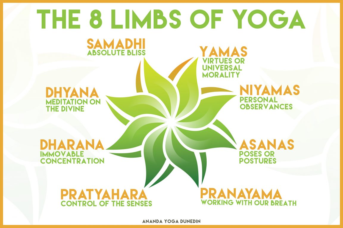 The Eight Limbs of Yoga forecasting