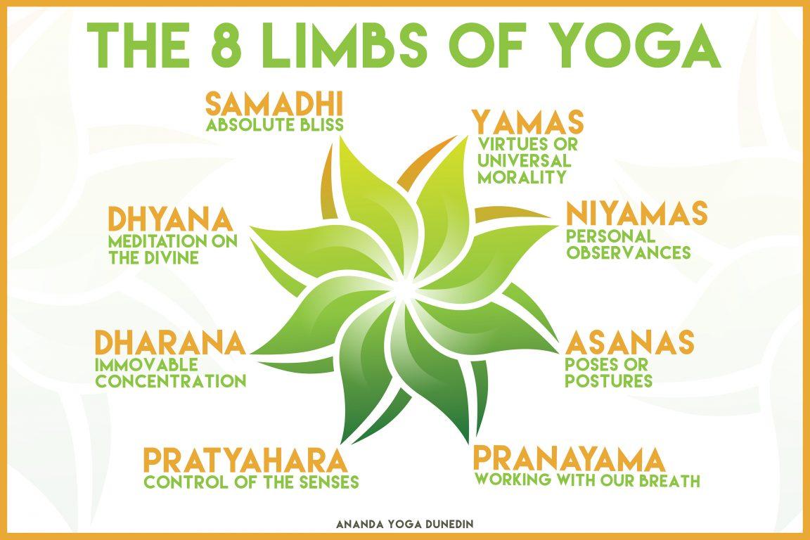 8 Limbs Of Yoga The Description Of Ashtanga Yoga